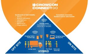 crowcon connect offsite onsite implementation