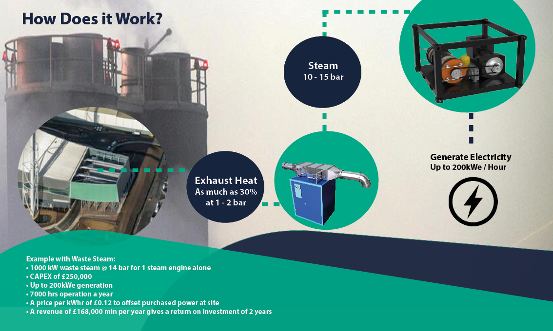 waste steam for electricity generation