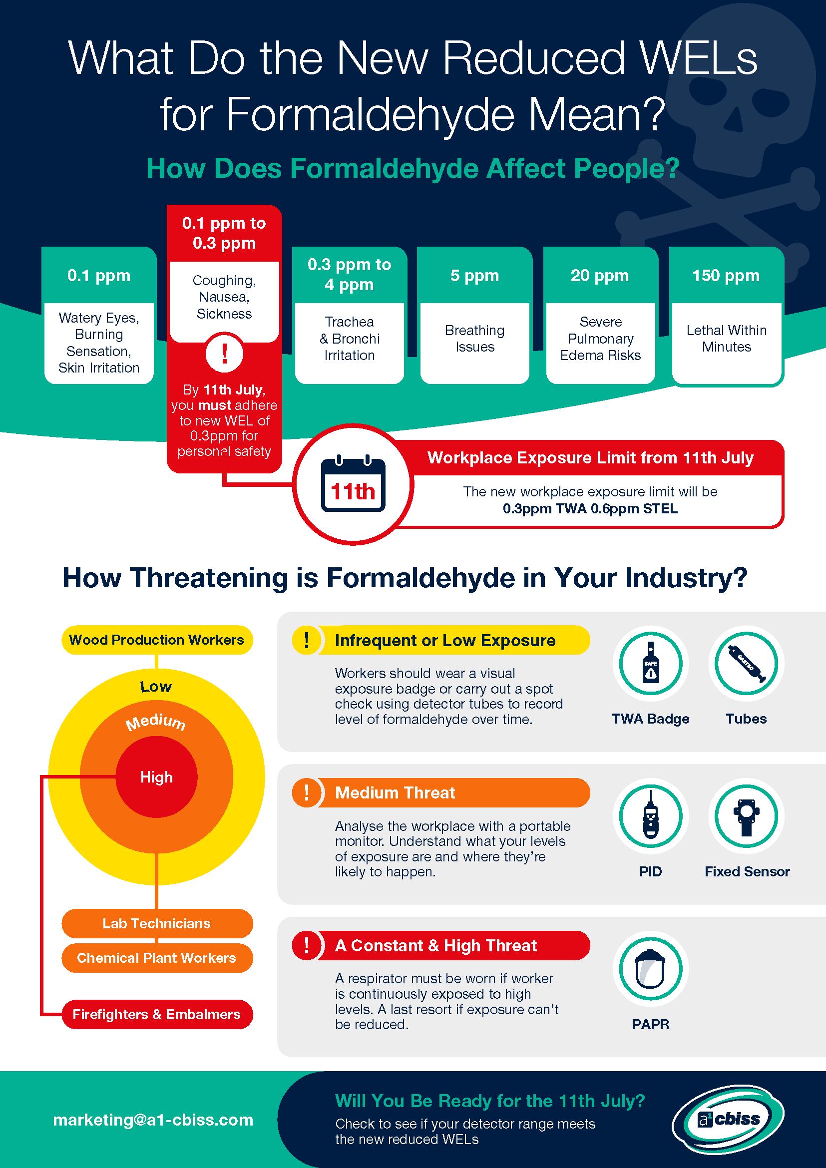 Formaldehyde exposure limits